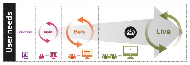 Infographic showing the agile life cycle; discovery, alpha beta and live