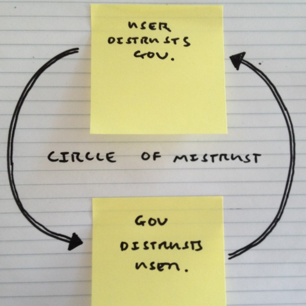A drawing depicting a circle of mistrust. Users distrust government and government distrusts users