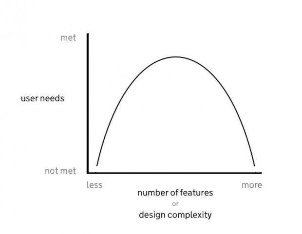 Inverted U graph showing user needs being met or not met on the x axis and number of features or design complexity on the y axis