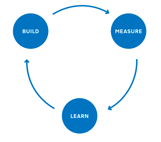 Build > measure > learn