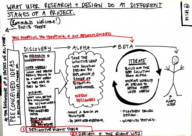 What user research and design do at different stages of a project