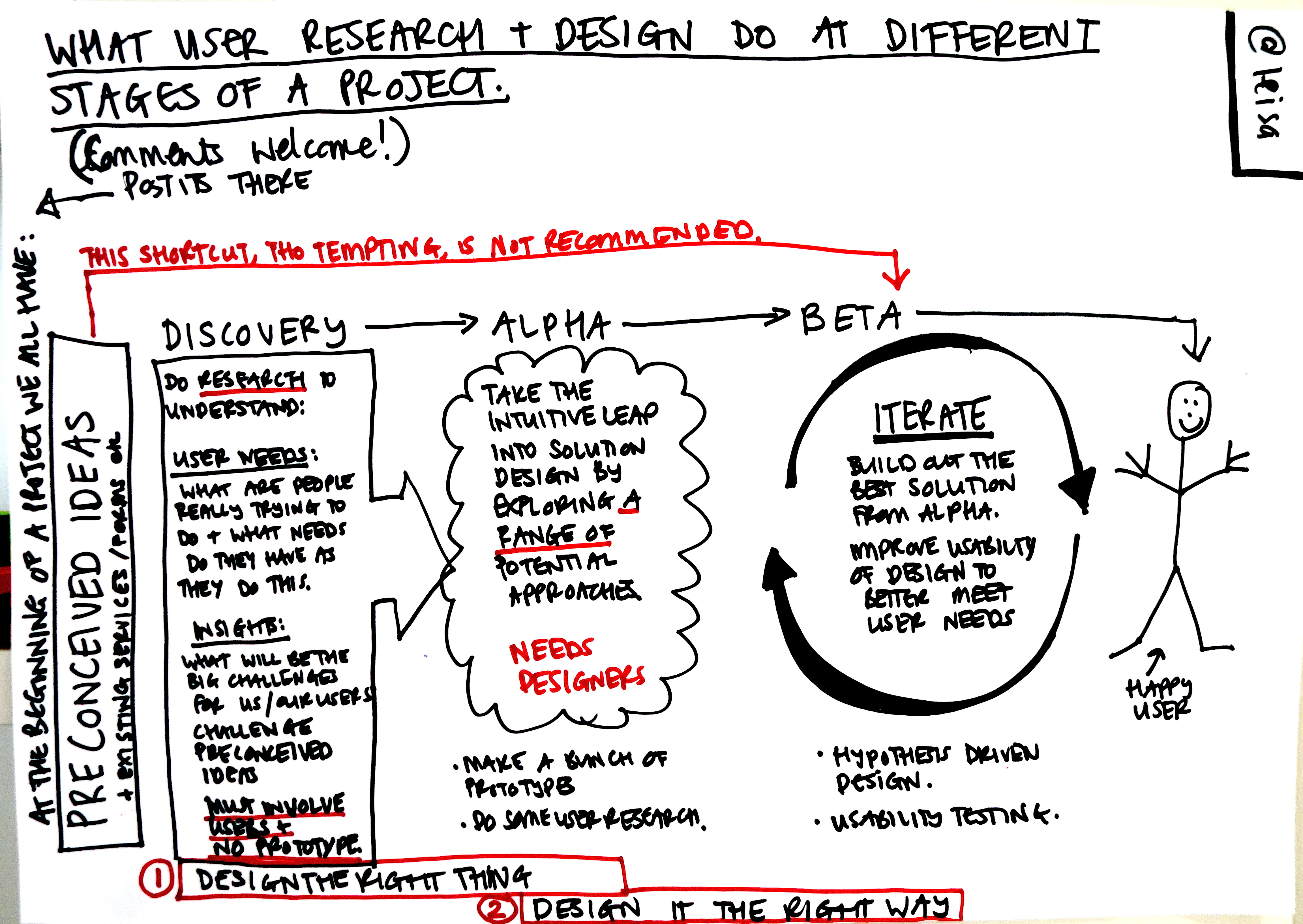Doing user research in the discovery phase - User research in government
