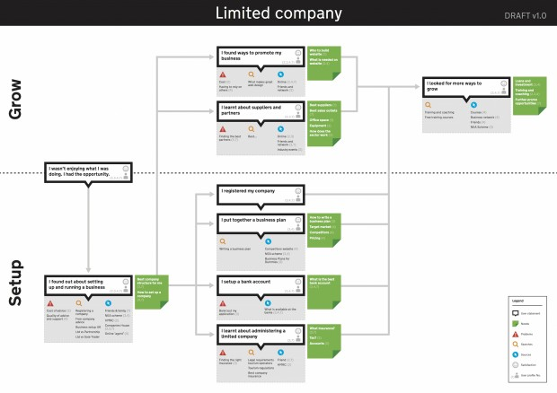 An example experience map for setting up a limited company