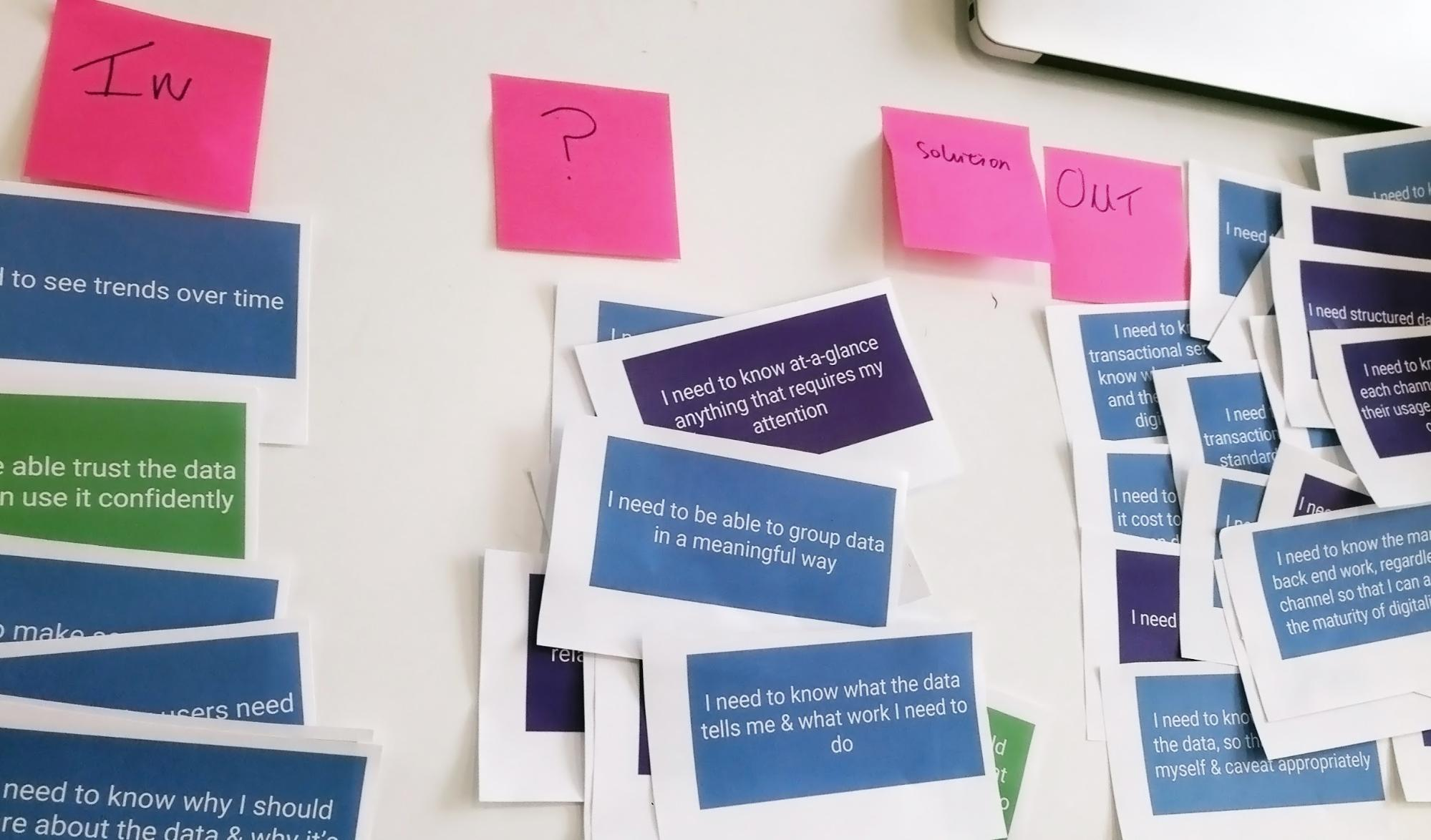 Paper and Post-Its attached to a wall for user needs analysis