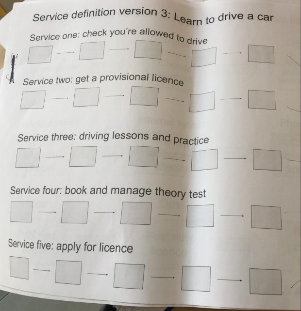 Service definition version 3 when learning to drive a car. A flow chart showing a whole service with the following steps: Service 1, check you're allowed to drive, Service 2: get a provisional licence, Service 3: driving lessons and practice, Service 4: book and manage theory test, Service 5: apply for licence
