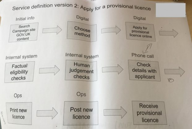 Service definition version 2 when applying for a provisional licence. A flow chart with the following end-to-end steps: Search campaign site GOV.UK content, choose method, apply for provisional licence online, factual eligibility checks, human judgement checks, check details with applicant, print new licence, post new licence, receive provisional licence