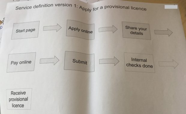 Service definition version 1 when applying for a provisional licence. A flow chart with the steps: Start page, apply online, share your details, pay online, submit, internal checks done, receive provisional licence