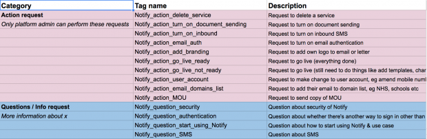 A spreadsheet with headings 'category' and 'tag name' - there are sub-headings for 'action request' and 'question/info request' and a number of tags including Notify_action_delete_service and Notify_action_email_auth