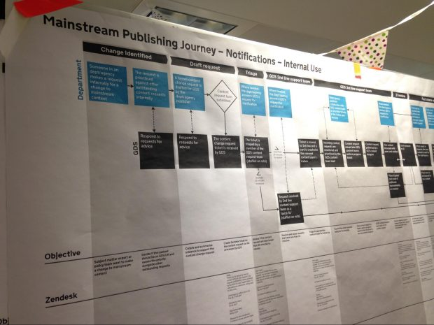 An example of journey mapping - it showing the mainstream publishing journey for notifications. It depicts a flow chart showing user journeys.