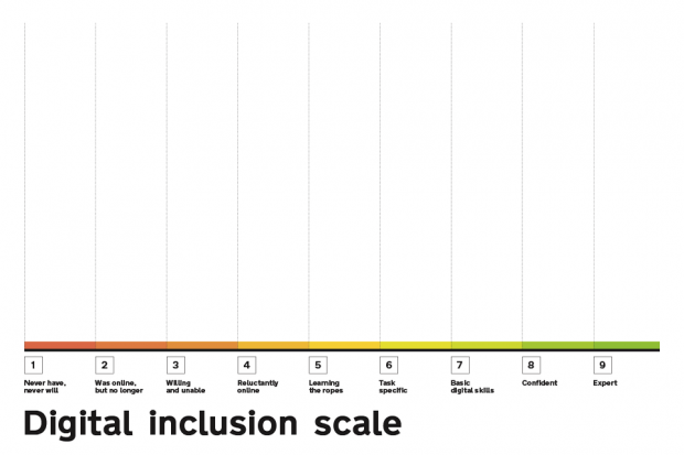 The digital inclusion scale - it ranges from 1 to 9. 1= never have, never will. 2= was online, but no longer. 3= willing an unable. 4= reluctantly online. 5=learning the ropes. 6= task specific. 7= basic digital skills. 8=confident. 9=expert