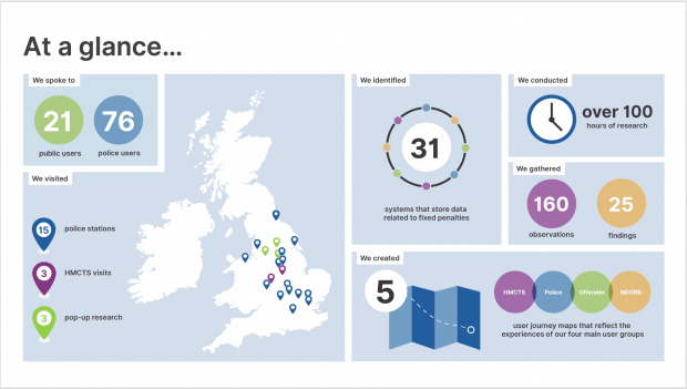 Infographic showing who the police team did research with including 21 members of the public and 76 police users. The team visited 15 police stations, 3 HMCTS sites and did pop up research in 3 places across England and Wales. The team conducted more than a 100 hours of research. They gathered 160 observations and 25 findings. The team created 5 user journey maps to reflect the experiences of the main user groups. The team also identified 31 systems that store data related to fixed penalties.
