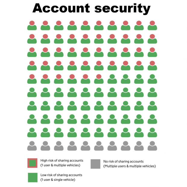 An infographic with the heading 'Account security'. There is a grid of 100 icons, each of which looks like a person. The icons are arranged in a 10 by 10 formation. 46 of these icons have red heads on green bodies, indicating a high risk of sharing accounts (1 user and multiple vehicles). 44 icons have green heads on green bodies, indicating a low risk (1 user and a single vehicle). 10 icons are completely grey, meaning there is no risk of account sharing (multiple users and multiple vehicles).