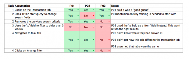 The common columns of a rainbow spreadsheet include: Task, Assumption, as many participant columns as needed, a notes column for observation of participants behaviour or direct quotes. The participants column in this example uses two colours green for yes and red for no, making it easy to visualise summarise which participants validated the teams assumptions and which did not