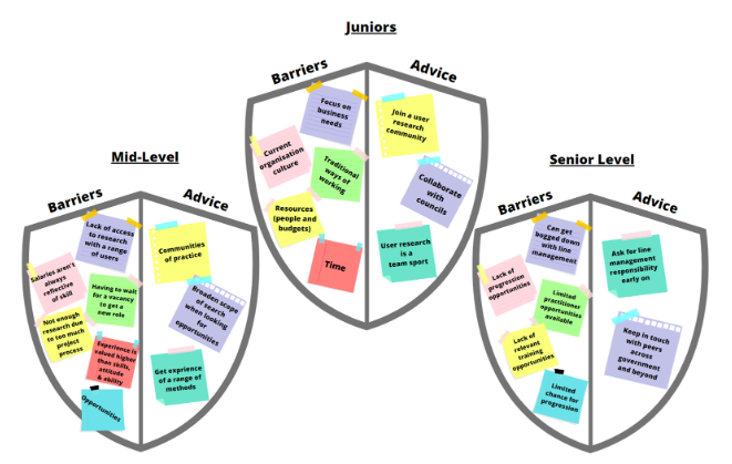 Alt text: Three badges representing junior, mid-level and senior roles, and their barriers and advice. Junior barriers: focus on business needs, current organisation culture, traditional ways of working, resources (people and budget) and time. Junior advice: join a user research community, collaborate with councils and user research is a team sport. Mid-level barriers: lack of access to research with a range of users, salaries aren't always reflective of skill, having to wait for a vacancy to get a new role, not enough research due to too much project progress, experience is valued higher than skills, attitude and ability, and opportunities. Mid-level advice: communities of practice, broaden scope of search when looking for opportunities and get experience of a range of methods. Senior barriers: can get bogged down with line management, lack of progression opportunities, limited practitioner opportunities available, lack of relevant training opportunities and limited chance of progression. Senior advice: ask for line management responsibility early on and keep in touch with peers across government and beyond.